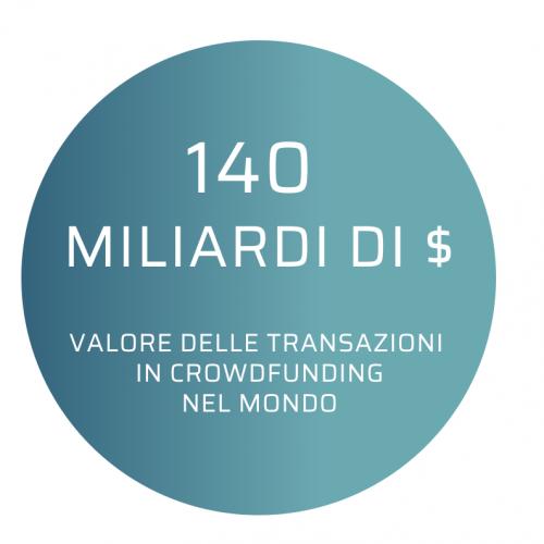 dimensioni mercato crowdfunding